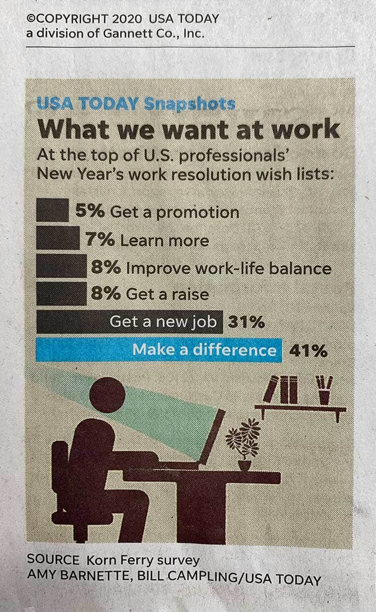 USA Today: What we want at work